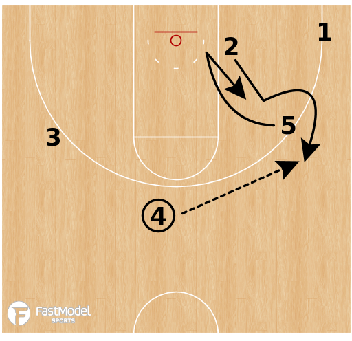 "Basketball Play - Wichita State ""Slice Duck"""