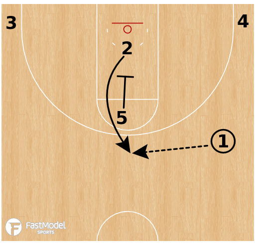 "Basketball Play - Kentucky ""Gut Pin"""