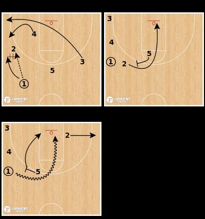 """Basketball Play - Wichita State """"Flip Chase"""""""