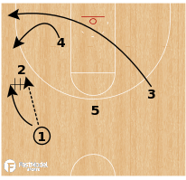 "Basketball Play - Wichita State ""Flip Chase"""