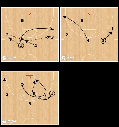Basketball Play - Kentucky Wildcats - Thru Side