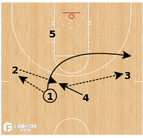 Basketball Play - Kentucky Wildcats - Thru Side