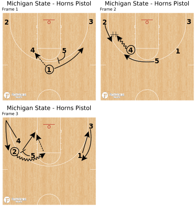 Basketball Play - Michigan State - Horns Pistol