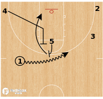 Basketball Play - Kansas - 5-up Muscle