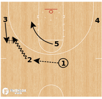 Basketball Play - Michigan Wolverines - 2 High Runner