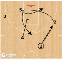 Basketball Play - Arkansas - Through STS