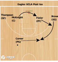 Basketball Play - FGCU Eagles UCLA Post Iso