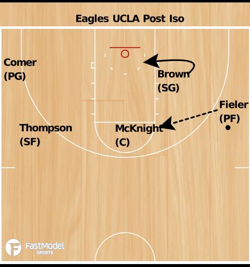 Basketball Play - FGCU Eagles UCLA Post Iso