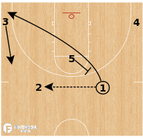 Basketball Play - Michigan - Driving to their RIGHT