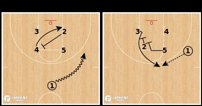 Basketball Play - North Carolina - Box Stagger