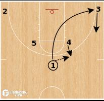 Basketball Play - Rhode Island - Horns Weave
