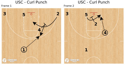 Basketball Play - USC - Curl Punch