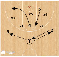 "Basketball Play - South Carolina ""Zone Lob"""