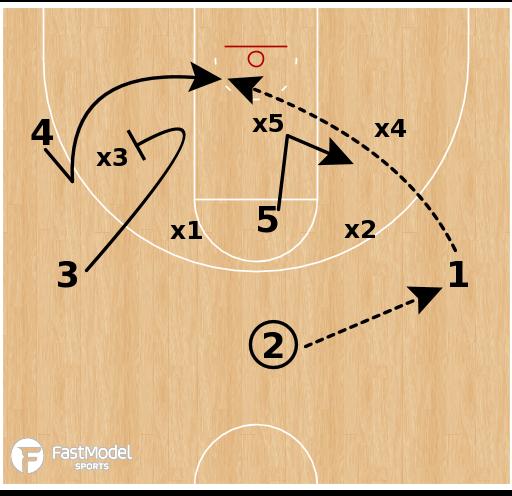 "Basketball Play - South Carolina ""Zone Lob"""