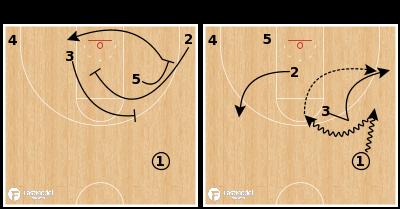 "Basketball Play - South Carolina ""Ram Slip Roll"""