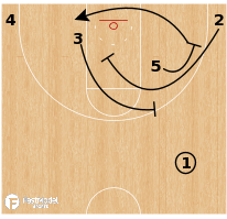 "Basketball Play - South Carolina ""Ram Slip Roll"""