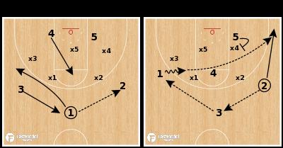 "Basketball Play - South Carolina ""Zone Flare"""