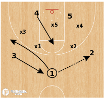 "Basketball Play - South Carolina ""Zone Flare"""