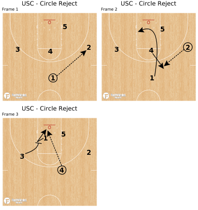Basketball Play - USC - Circle Reject