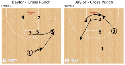 Basketball Play - Baylor - Cross Punch
