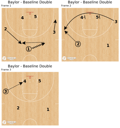 Basketball Play - Baylor - Baseline Double