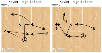 Basketball Play - Xavier - High 4 (Zone)