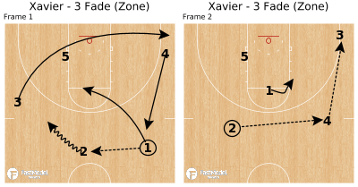Basketball Play - Xavier - 3 Fade (Zone)
