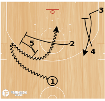 Basketball Play - Play of the Day 04-15-2011: Horns 52