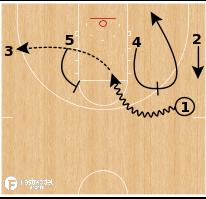 Basketball Play - Duke - Weak Side Hammer