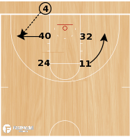 Basketball Play - Handoff Triple Screen