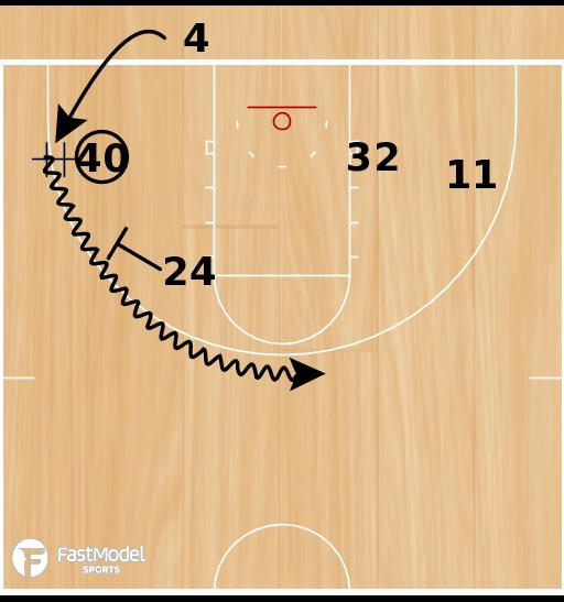 Basketball Play - Handoff Triple Screen
