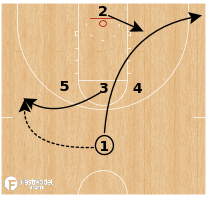 "Basketball Play - South Carolina ""Nail Play"""