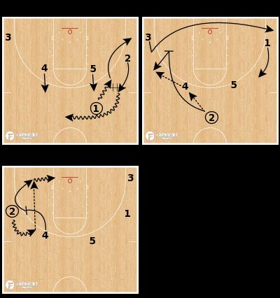 Basketball Play - St. Mary's - Gaels Horns Set