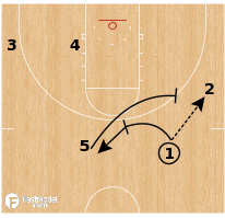 Basketball Play - St. Mary's Misdirection Double Ball Screen