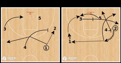 "Basketball Play - Arizona ""Spurs Weak"" Set"