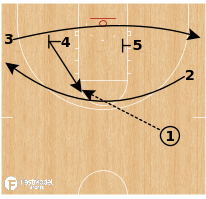 "Basketball Play - Virginia ""5 Shake"""