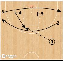 """Basketball Play - Virginia """"5 Shake"""""""