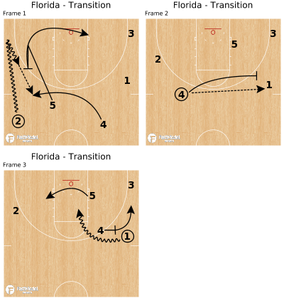 Basketball Play - Florida - Transition