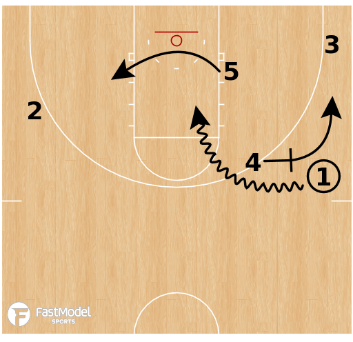 Basketball Play - Florida - Transition