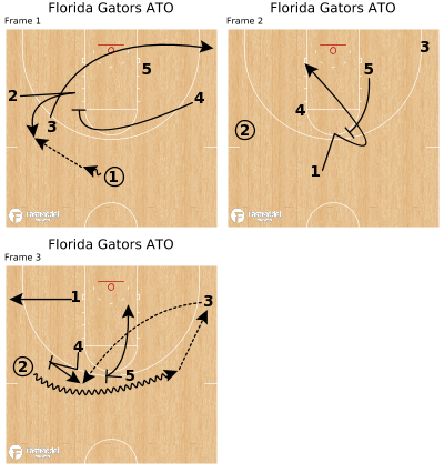 Basketball Play - Florida Gators ATO