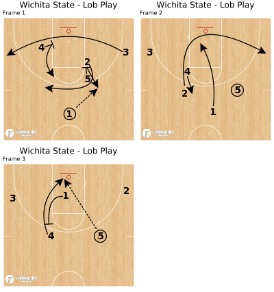 Basketball Play - Wichita State - Lob Play