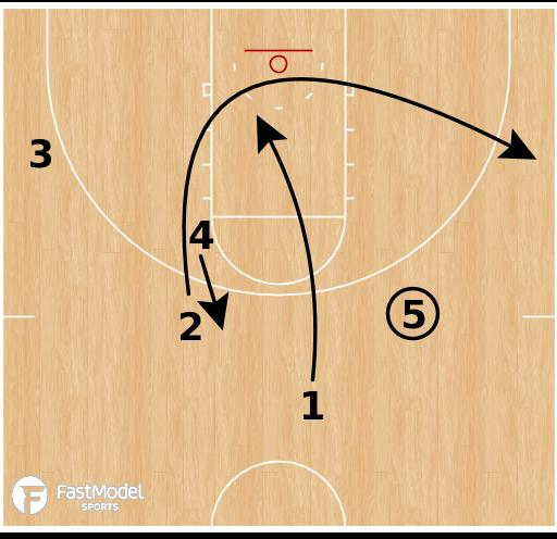 Basketball Play - Wichita State - Lob Play