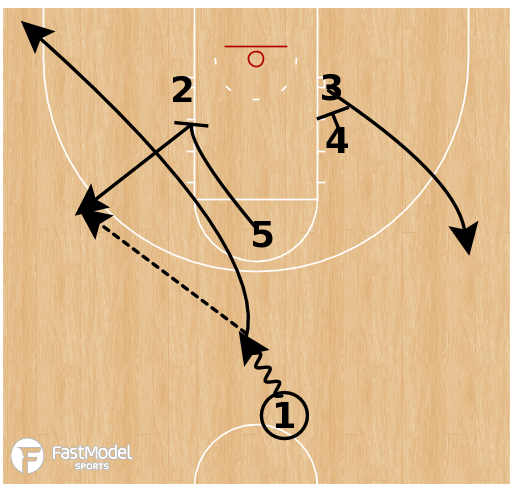 Basketball Play - Xavier - Staggers Punch