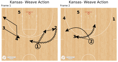 Basketball Play - Kansas- Weave Action