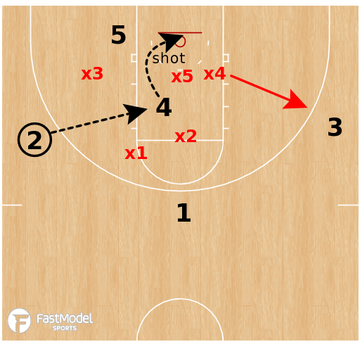 Basketball Play - Wisconsin Badgers - High Post Decisions