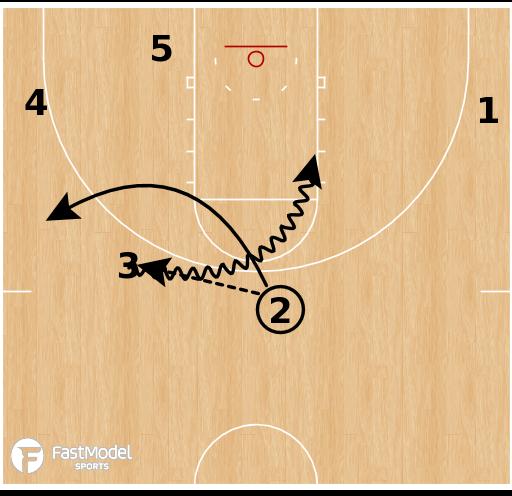 Basketball Play - Kansas- Weave Action