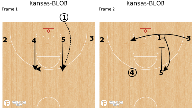 Basketball Play - Kansas-BLOB