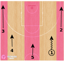Basketball Play - Pitch Dive (5-Out)