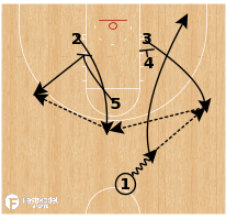 Basketball Play - Xavier - Staggers Double