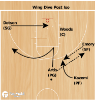 Basketball Play - Wing Dive Post Iso